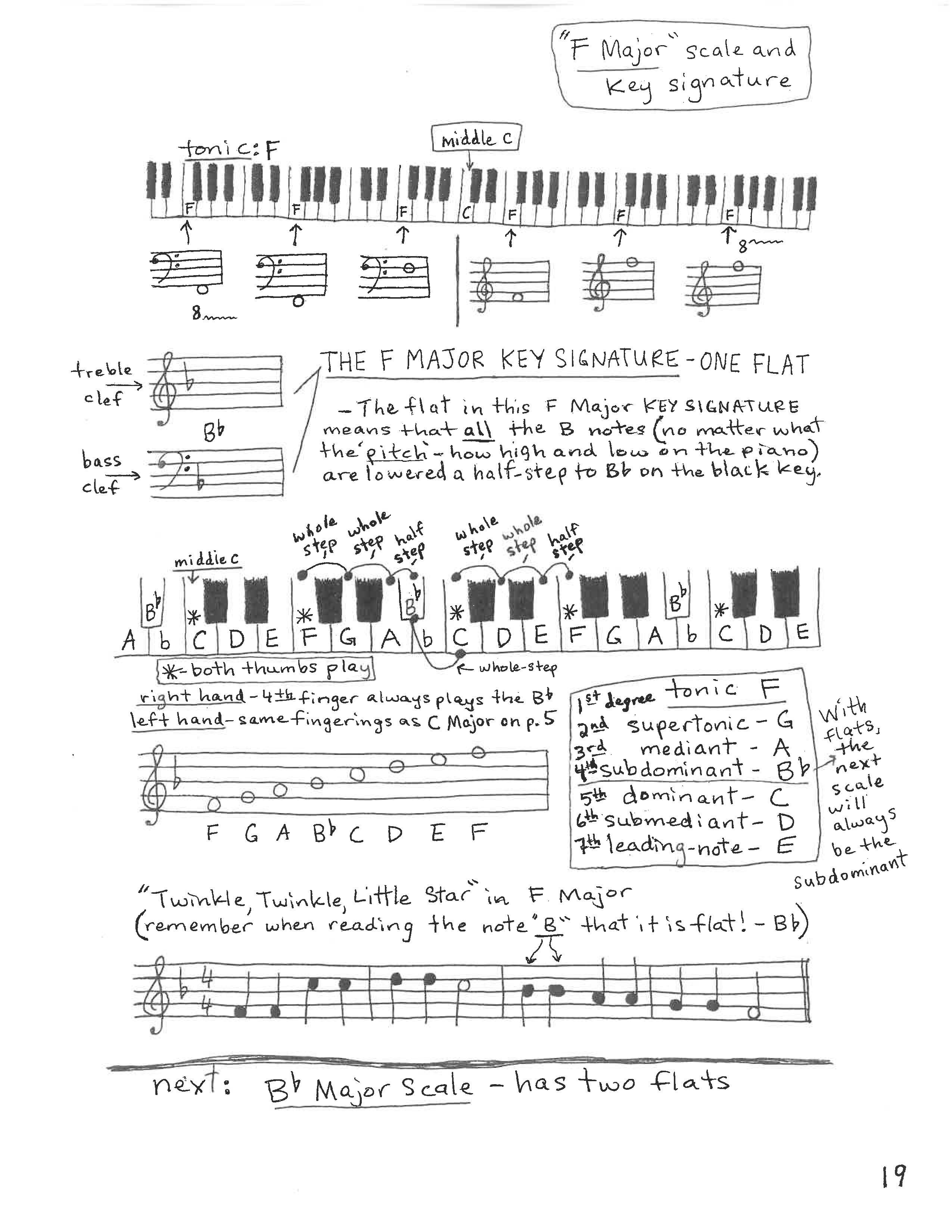 Understanding Basic Piano